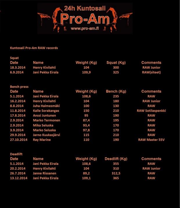 Pro-Am RAW RECORDS